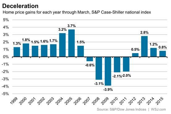 No bubble: real estate housing market