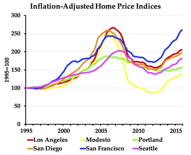 not a bubble - housing real estate
