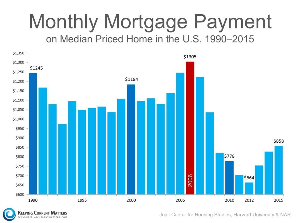 No bubble--real estate housing