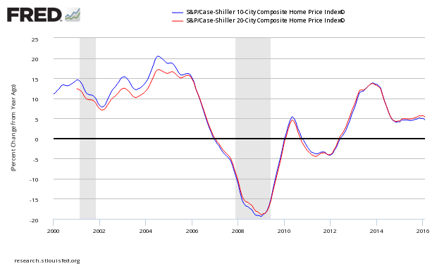 no housing bubble